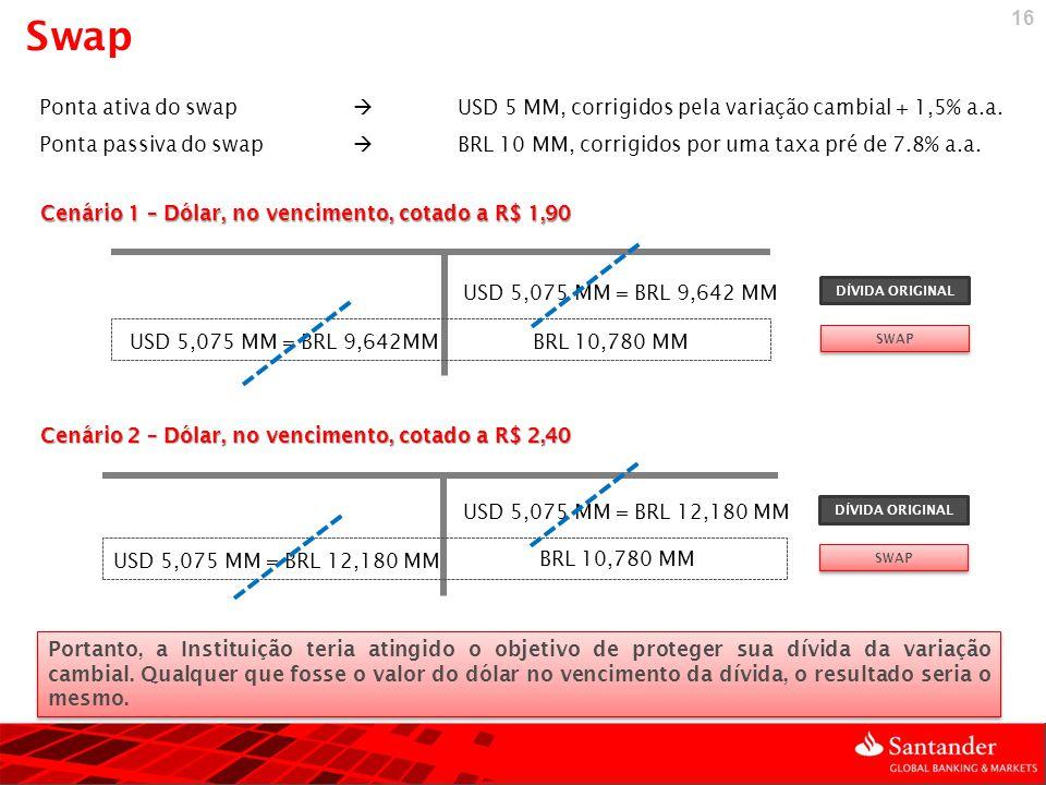 16 Conceituação Cenário 1 – Dólar, no vencimento, cotado a R$ 1,90 USD 5,075 MM = BRL 9,642 MM BRL 10,780 MM DÍVIDA ORIGINAL SWAP Cenário 2 – Dólar, n