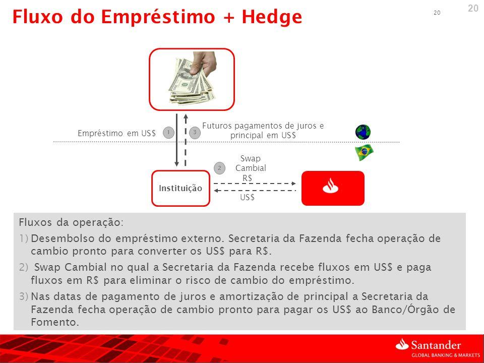 20 Fluxos da operação: 1)Desembolso do empréstimo externo. Secretaria da Fazenda fecha operação de cambio pronto para converter os US$ para R$. 2) Swa