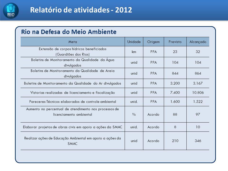 Relatório de atividades - 2012 Rio na Defesa do Meio Ambiente MetaUnidadeOrigemPrevistoAlcançado Extensão de corpos hídricos beneficiados (Guardiões d