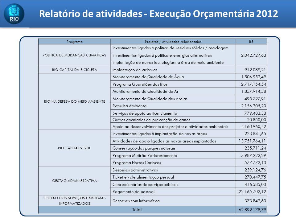 Relatório de atividades - Execução Orçamentária 2012 ProgramaProjetos / atividades relacionadosR$ POLITICA DE MUDANÇAS CLIMÁTICAS Investimentos ligado