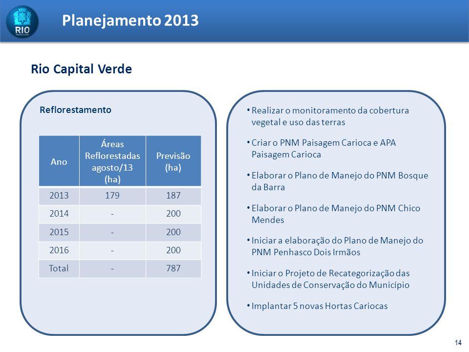 14 Planejamento 2013 Reflorestamento Ano Áreas Reflorestadas agosto/13 (ha) Previsão (ha) 2013179187 2014-200 2015-200 2016-200 Total-787 Realizar o m