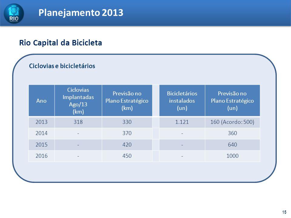Planejamento 2013 15 Ciclovias e bicicletários Ano Ciclovias Implantadas Ago/13 (km) Previsão no Plano Estratégico (km) Bicicletários instalados (un)