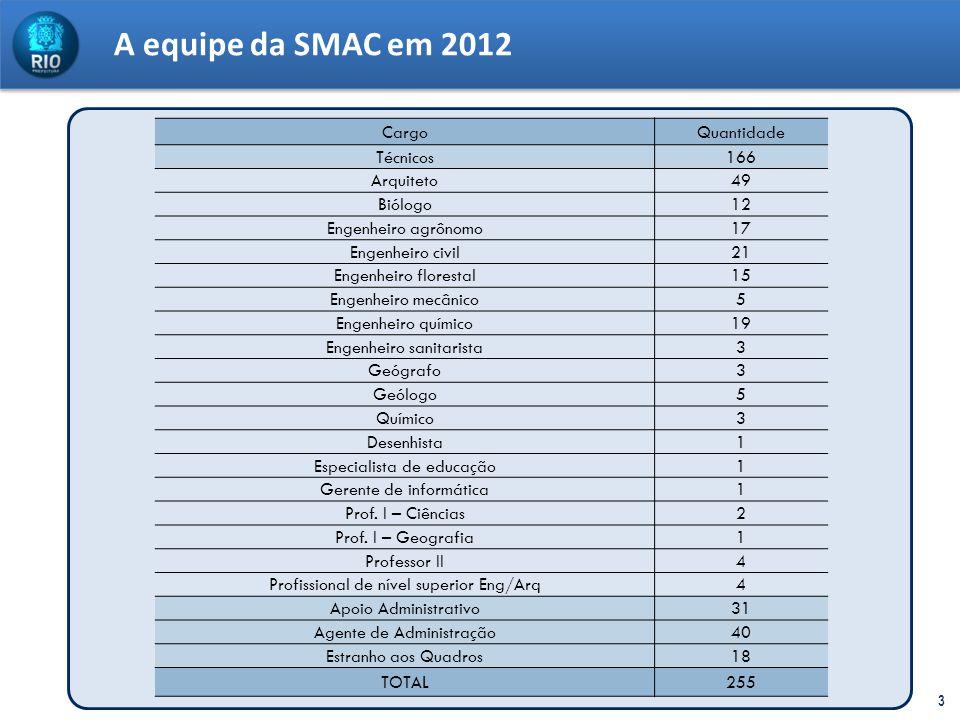 A equipe da SMAC em 2012 3 CargoQuantidade Técnicos166 Arquiteto49 Biólogo12 Engenheiro agrônomo17 Engenheiro civil21 Engenheiro florestal15 Engenheir