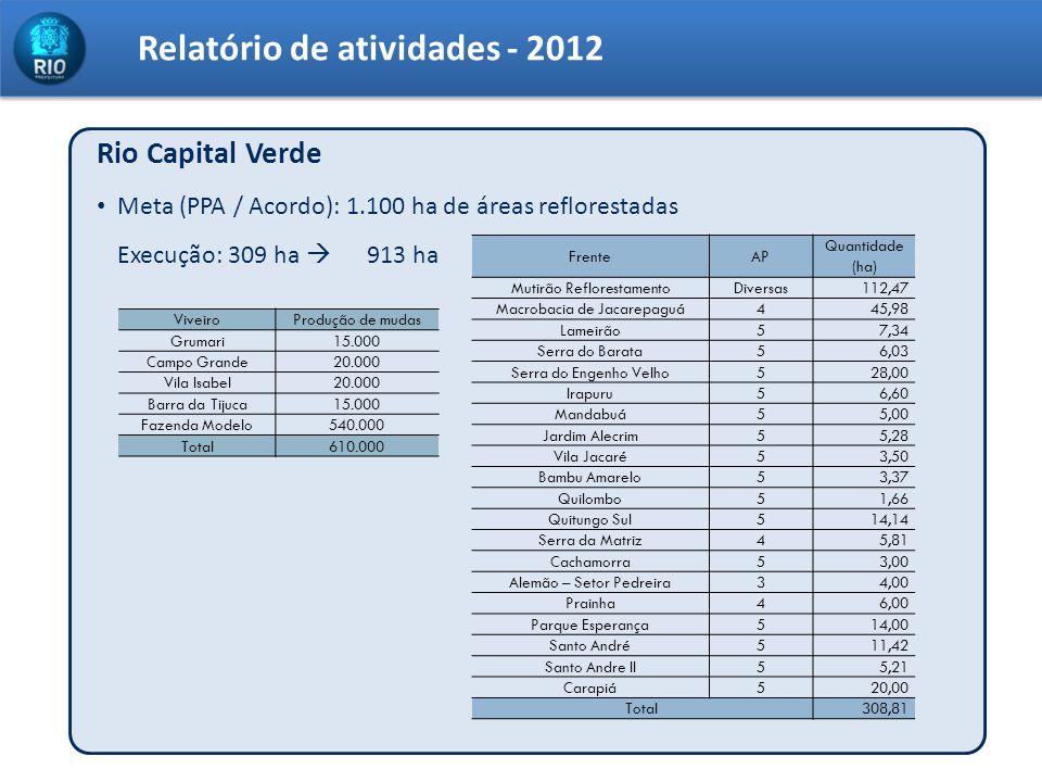 Relatório de atividades - 2012 Rio Capital Verde Meta (PPA / Acordo): 1.100 ha de áreas reflorestadas Execução: 309 ha 913 ha FrenteAP Quantidade (ha)