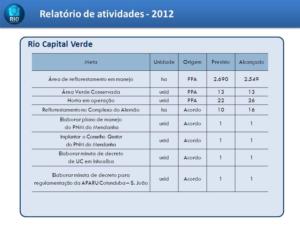 Relatório de atividades - 2012 Rio Capital Verde MetaUnidadeOrigemPrevistoAlcançado Área de reflorestamento em manejohaPPA2.6902.549 Área Verde Conser