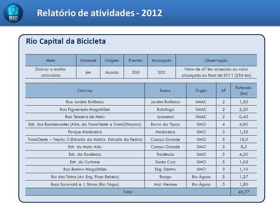 Relatório de atividades - 2012 Rio Capital da Bicicleta MetaUnidadeOrigemPrevistoAlcançadoObservação Dobrar a malha cicloviária kmAcordo300303 Valor d