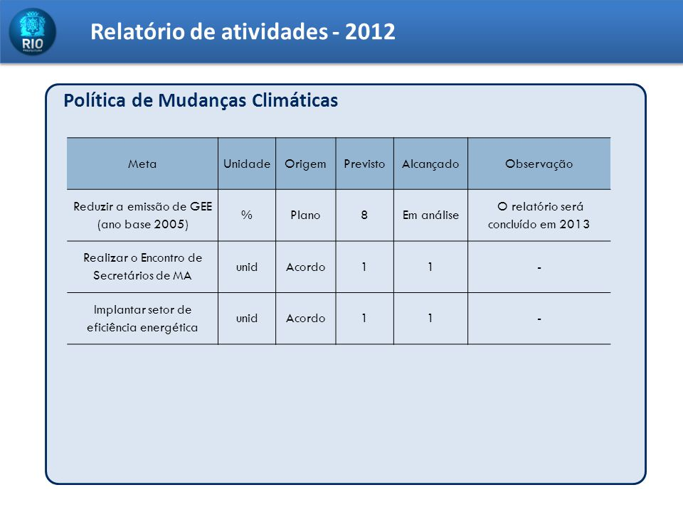 Relatório de atividades - 2012 Política de Mudanças Climáticas MetaUnidadeOrigemPrevistoAlcançadoObservação Reduzir a emissão de GEE (ano base 2005) %