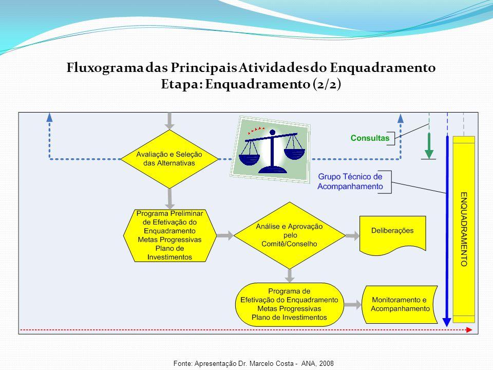 Fluxograma das Principais Atividades do Enquadramento Etapa: Enquadramento (2/2) Fonte: Apresentação Dr. Marcelo Costa - ANA, 2008