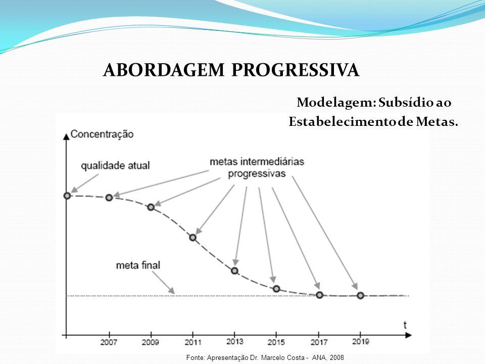 Fonte: Apresentação Dr. Marcelo Costa - ANA, 2008 ABORDAGEM PROGRESSIVA Modelagem: Subsídio ao Estabelecimento de Metas.
