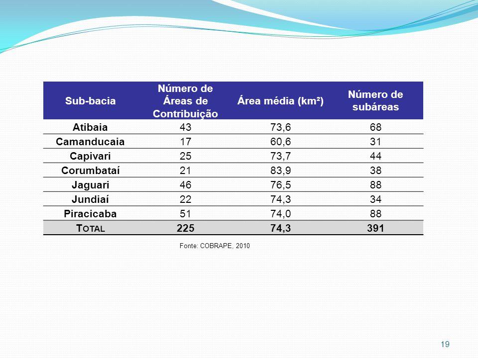 Sub-bacia Número de Áreas de Contribuição Área média (km²) Número de subáreas Atibaia4373,668 Camanducaia1760,631 Capivari2573,744 Corumbataí2183,938