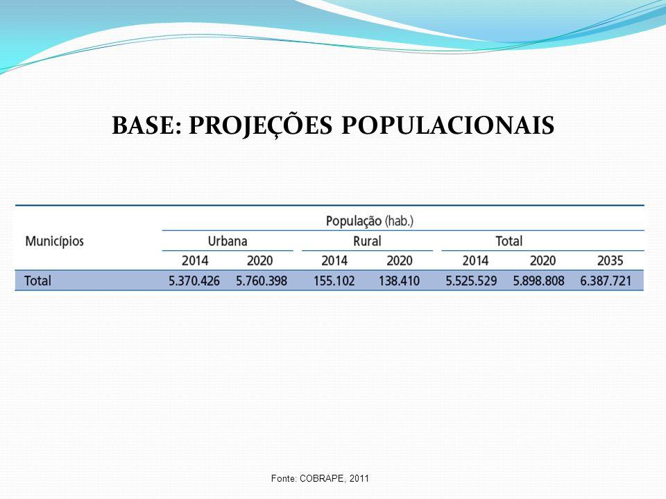 BASE: PROJEÇÕES POPULACIONAIS Fonte: COBRAPE, 2011