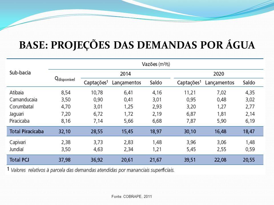 BASE: PROJEÇÕES DAS DEMANDAS POR ÁGUA Fonte: COBRAPE, 2011