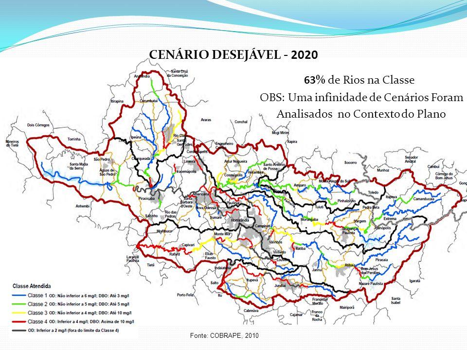 CENÁRIO DESEJÁVEL - 2020 63% de Rios na Classe Fonte: COBRAPE, 2010 OBS: Uma infinidade de Cenários Foram Analisados no Contexto do Plano