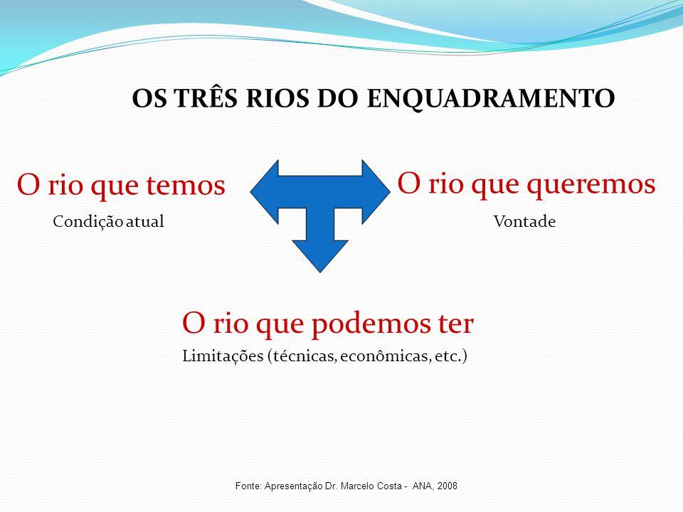 O rio que queremos O rio que podemos ter O rio que temos OS TRÊS RIOS DO ENQUADRAMENTO Condição atualVontade Limitações (técnicas, econômicas, etc.) F