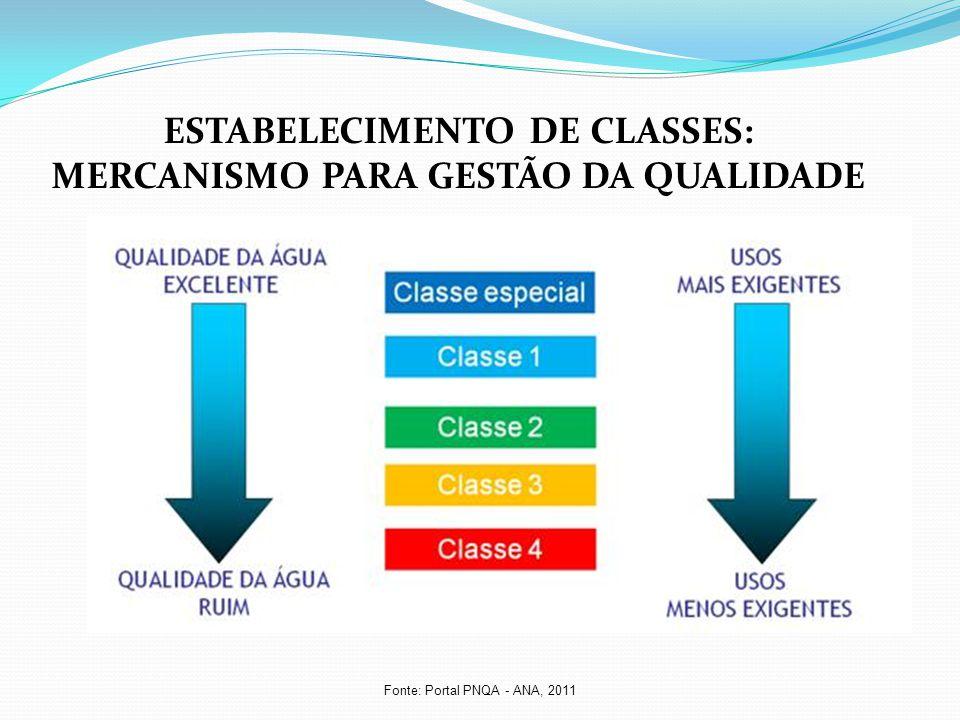 Fonte: Portal PNQA - ANA, 2011 ESTABELECIMENTO DE CLASSES: MERCANISMO PARA GESTÃO DA QUALIDADE