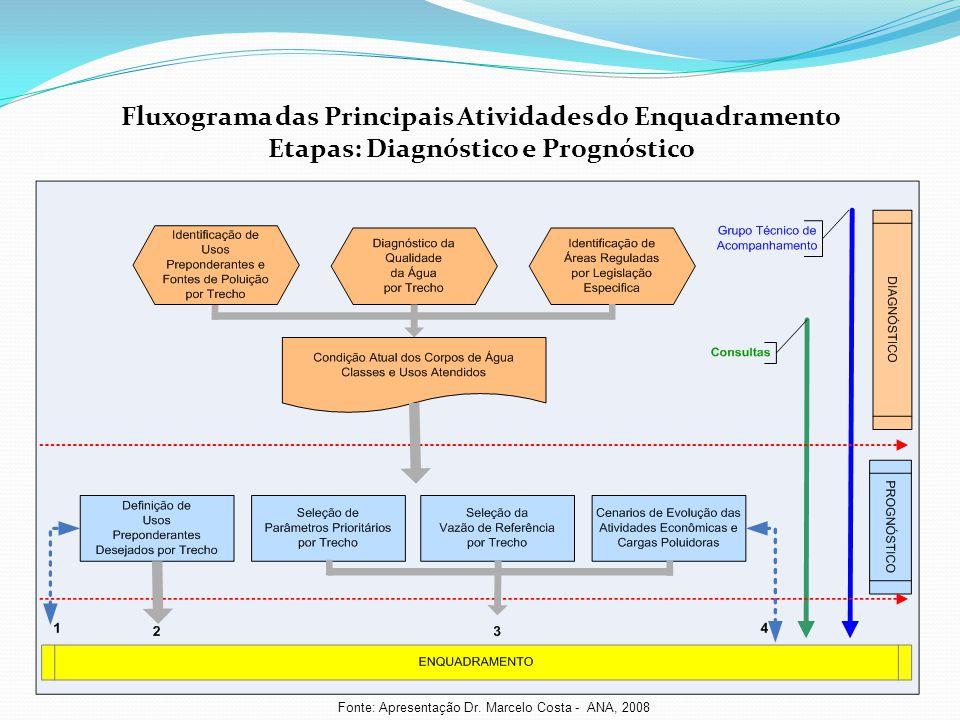 Fluxograma das Principais Atividades do Enquadramento Etapas: Diagnóstico e Prognóstico Fonte: Apresentação Dr. Marcelo Costa - ANA, 2008