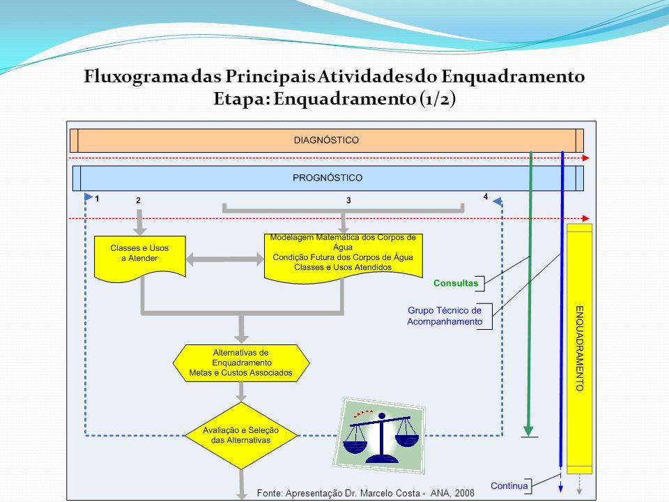 Fluxograma das Principais Atividades do Enquadramento Etapa: Enquadramento (1/2) Fonte: Apresentação Dr. Marcelo Costa - ANA, 2008