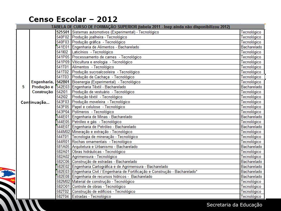Censo Escolar – 2012 Tabelas Continuação...