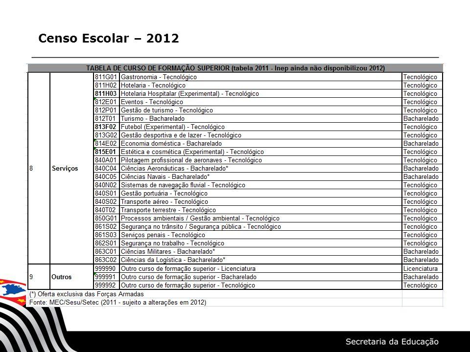 Censo Escolar – 2012