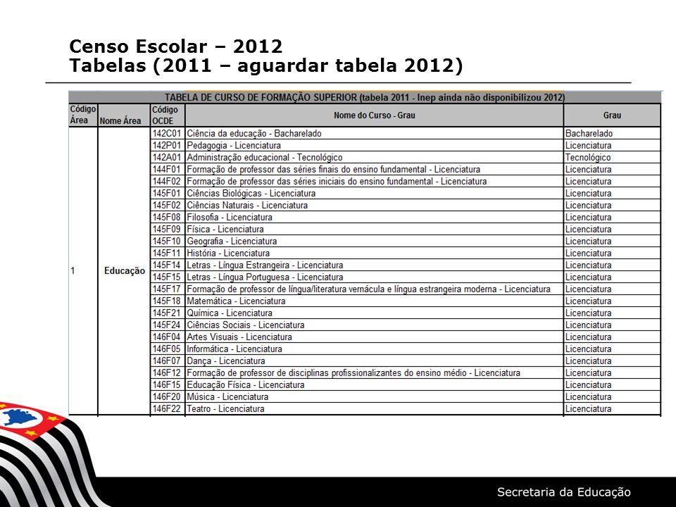 Censo Escolar – 2012 Tabelas