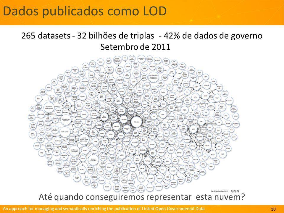 An approach for managing and semantically enriching the publication of Linked Open Governmental Data Dados publicados como LOD Até quando conseguiremos representar esta nuvem.