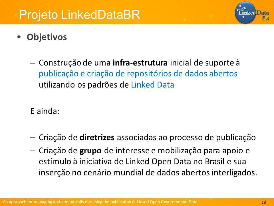An approach for managing and semantically enriching the publication of Linked Open Governmental Data Projeto LinkedDataBR Objetivos – Construção de uma infra-estrutura inicial de suporte à publicação e criação de repositórios de dados abertos utilizando os padrões de Linked Data E ainda: – Criação de diretrizes associadas ao processo de publicação – Criação de grupo de interesse e mobilização para apoio e estímulo à iniciativa de Linked Open Data no Brasil e sua inserção no cenário mundial de dados abertos interligados.