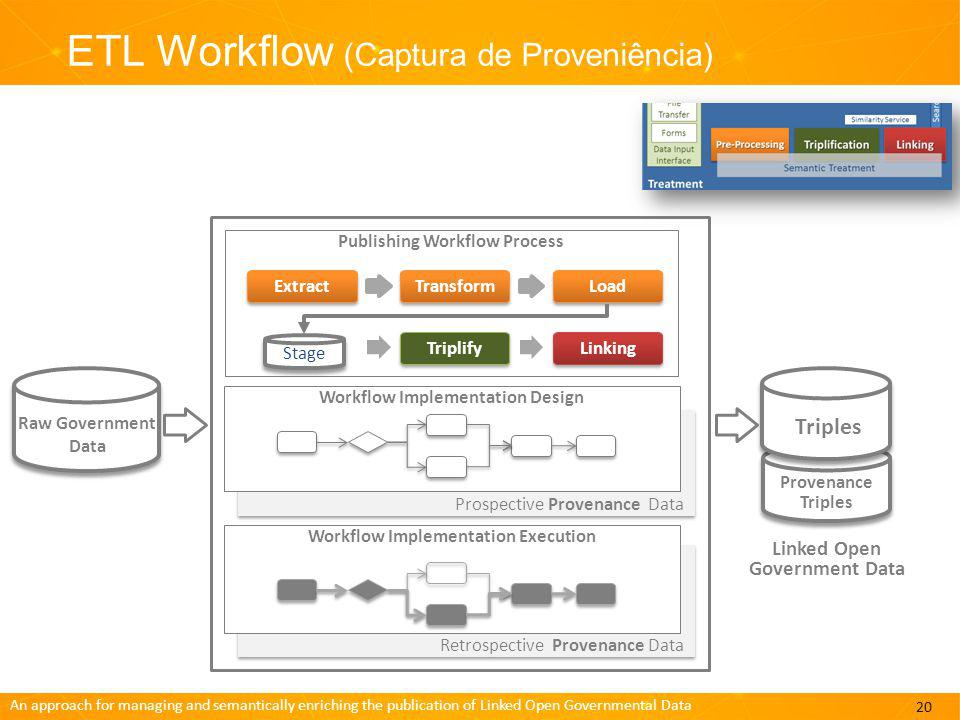 An approach for managing and semantically enriching the publication of Linked Open Governmental Data ETL Workflow (Captura de Proveniência) 20 Publish