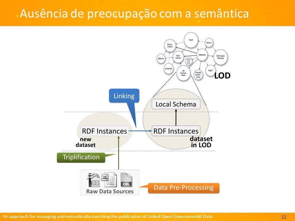 An approach for managing and semantically enriching the publication of Linked Open Governmental Data Ausência de preocupação com a semântica 22