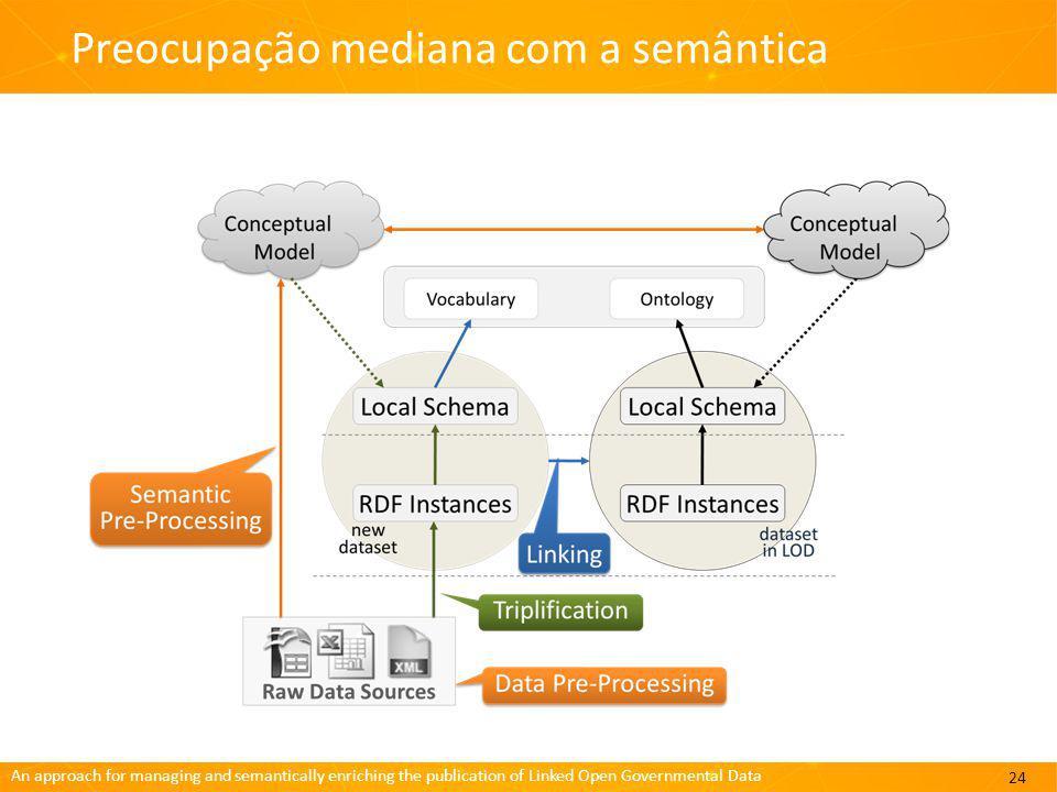 An approach for managing and semantically enriching the publication of Linked Open Governmental Data Preocupação mediana com a semântica 24