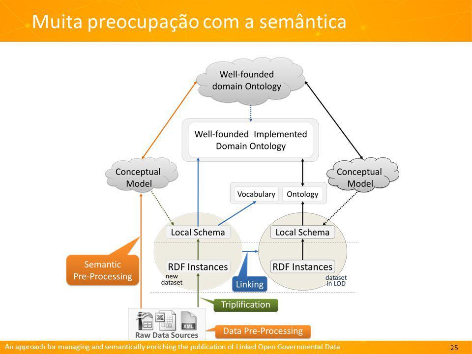 An approach for managing and semantically enriching the publication of Linked Open Governmental Data Muita preocupação com a semântica 25