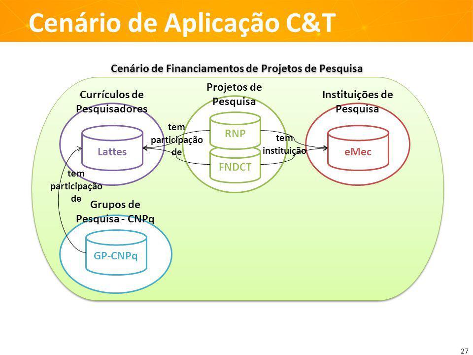 Cenário de Financiamentos de Projetos de Pesquisa Instituições de Pesquisa Currículos de Pesquisadores Projetos de Pesquisa FNDCT RNP LatteseMec Grupos de Pesquisa - CNPq GP-CNPq tem participação de tem participação de tem instituição Cenário de Aplicação C&T 27