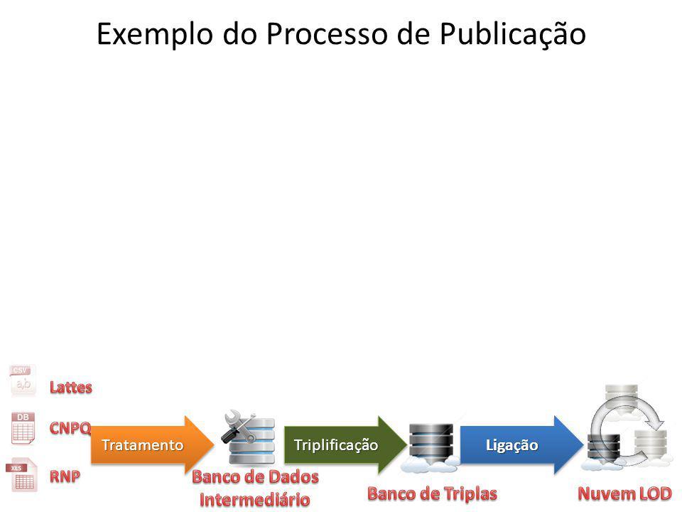 Exemplo do Processo de Publicação TratamentoTratamentoTriplificaçãoTriplificaçãoLigaçãoLigação