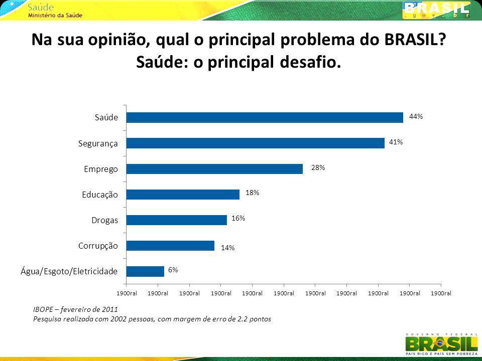 IBOPE – fevereiro de 2011 Pesquisa realizada com 2002 pessoas, com margem de erro de 2.2 pontos Na sua opinião, qual o principal problema do BRASIL? S