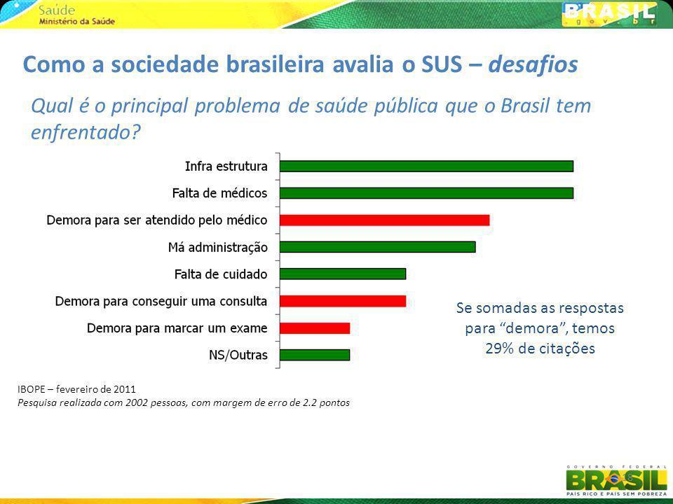 18 Qual é o principal problema de saúde pública que o Brasil tem enfrentado? Se somadas as respostas para demora, temos 29% de citações Como a socieda