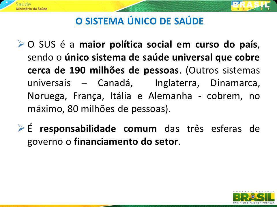 O SUS é a maior política social em curso do país, sendo o único sistema de saúde universal que cobre cerca de 190 milhões de pessoas. (Outros sistemas
