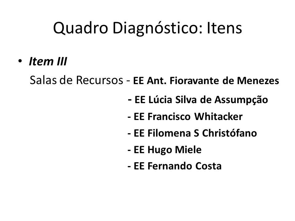 Quadro Diagnóstico: Itens Item III Salas de Recursos - EE Ant. Fioravante de Menezes - EE Lúcia Silva de Assumpção - EE Francisco Whitacker - EE Filom