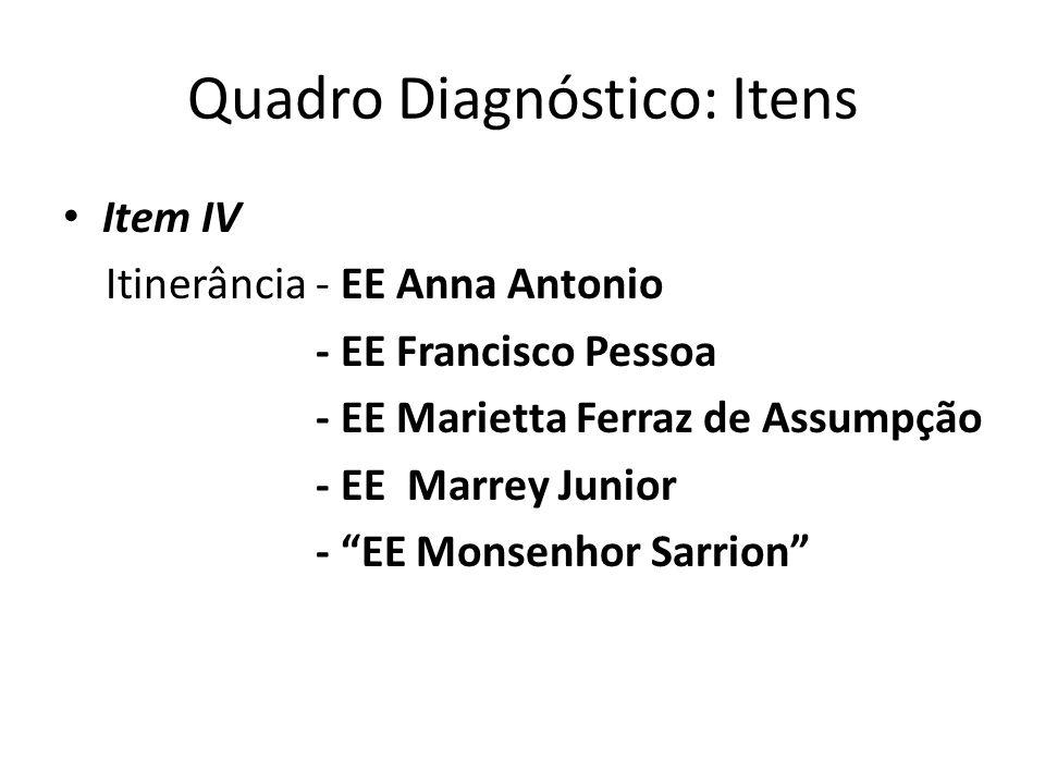 Quadro Diagnóstico: Itens Item IV Itinerância - EE Anna Antonio - EE Francisco Pessoa - EE Marietta Ferraz de Assumpção - EE Marrey Junior - EE Monsen