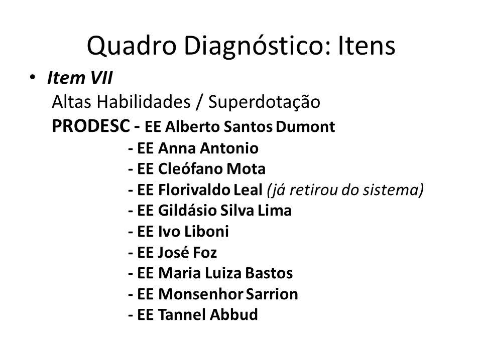 Quadro Diagnóstico: Itens Item VII Altas Habilidades / Superdotação PRODESC - EE Alberto Santos Dumont - EE Anna Antonio - EE Cleófano Mota - EE Flori