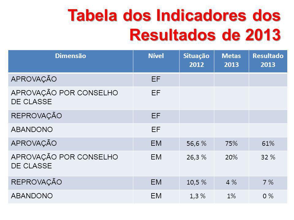 Tabela dos Indicadores dos Resultados de 2013 DimensãoNívelSituação 2012 Metas 2013 Resultado 2013 APROVAÇÃOEF APROVAÇÃO POR CONSELHO DE CLASSE EF REP