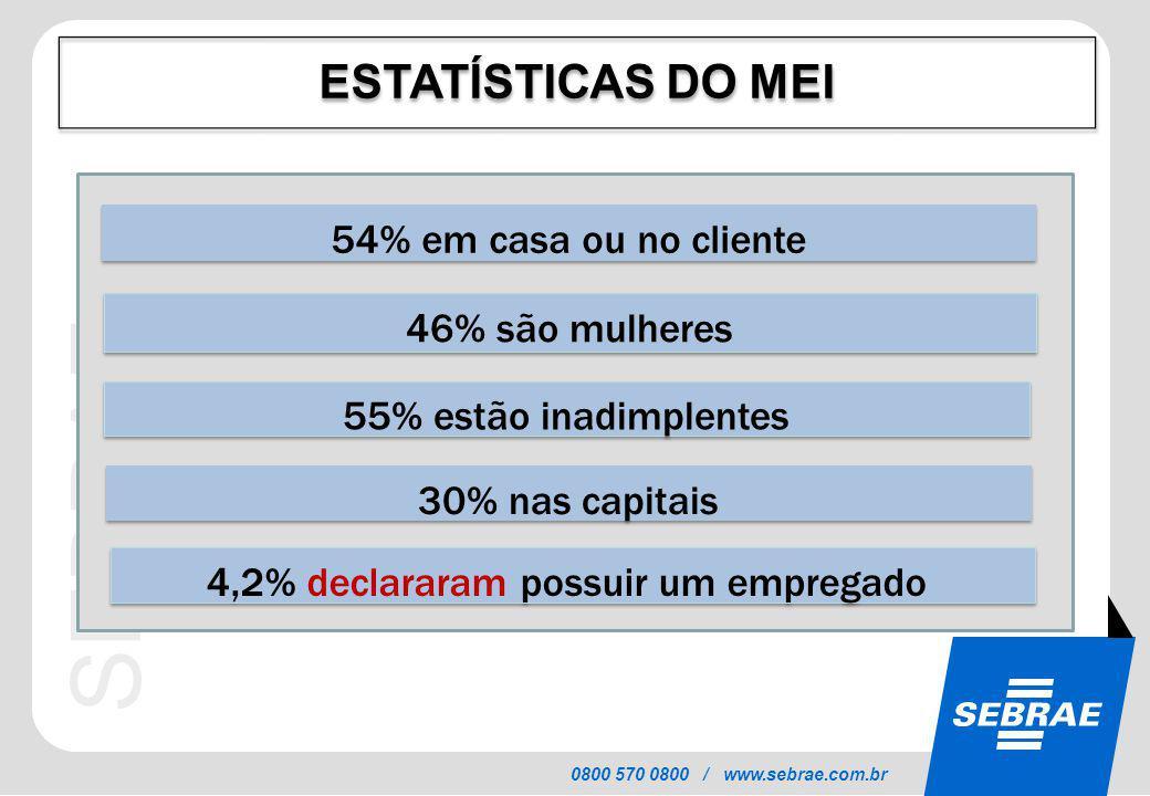 SEBRAE 0800 570 0800 / www.sebrae.com.br ESTATÍSTICAS DO MEI 46% são mulheres 55% estão inadimplentes 30% nas capitais 4,2% declararam possuir um empr