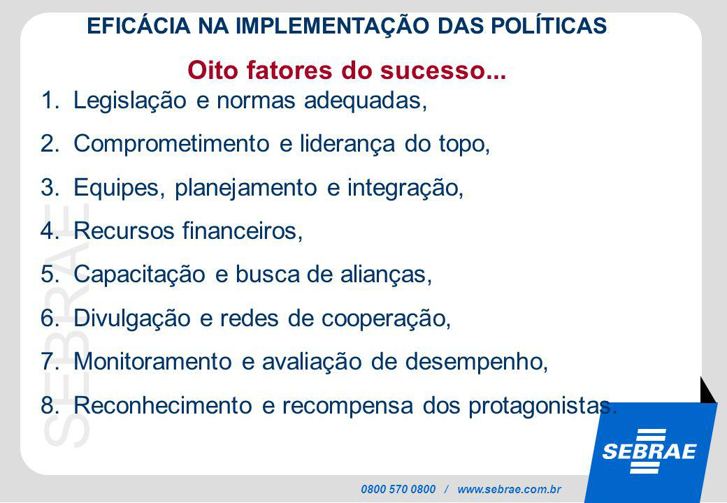 SEBRAE 0800 570 0800 / www.sebrae.com.br EFICÁCIA NA IMPLEMENTAÇÃO DAS POLÍTICAS Oito fatores do sucesso... 1.Legislação e normas adequadas, 2.Comprom