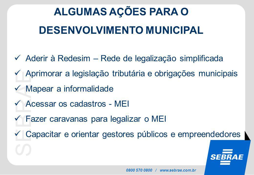 SEBRAE 0800 570 0800 / www.sebrae.com.br ALGUMAS AÇÕES PARA O DESENVOLVIMENTO MUNICIPAL Aderir à Redesim – Rede de legalização simplificada Aprimorar