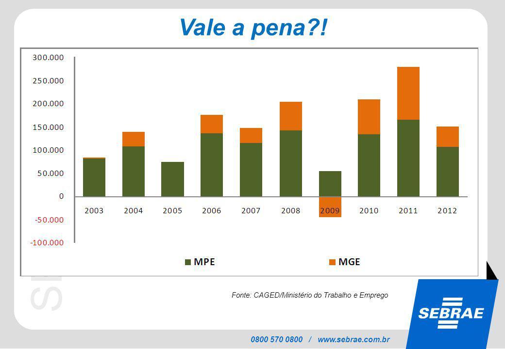 SEBRAE 0800 570 0800 / www.sebrae.com.br Fonte: CAGED/Ministério do Trabalho e Emprego Vale a pena?!