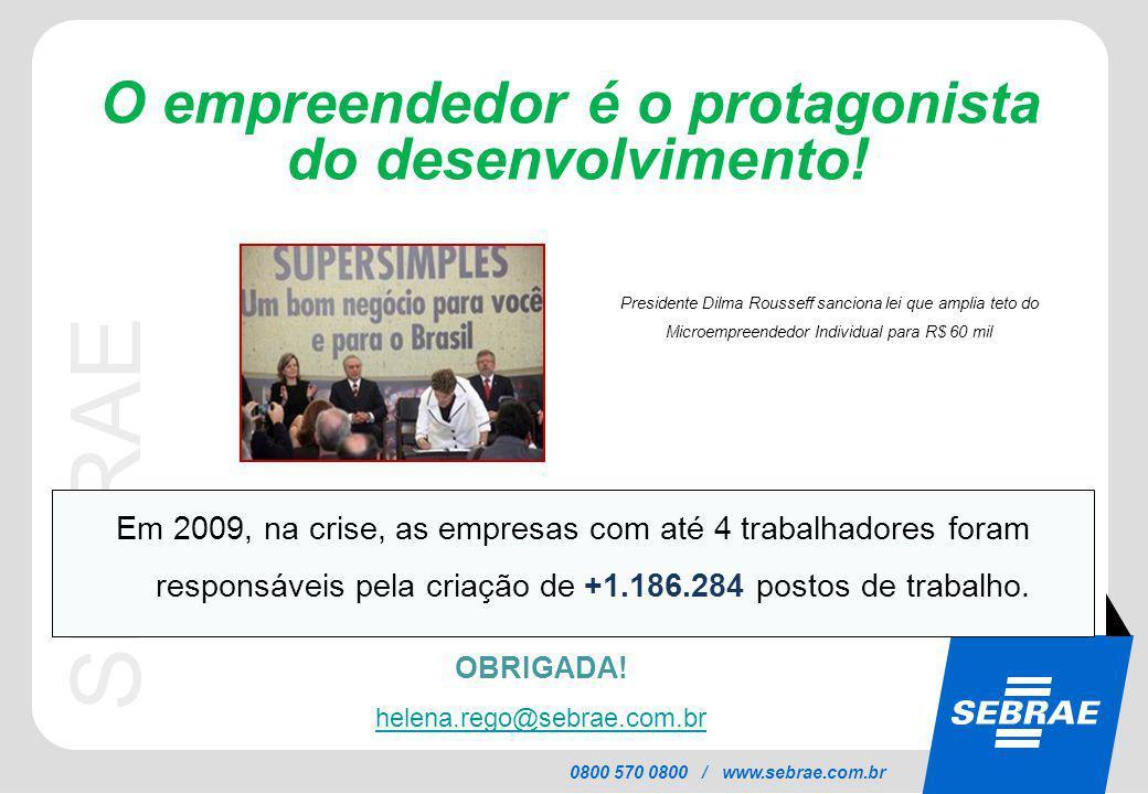 SEBRAE 0800 570 0800 / www.sebrae.com.br O empreendedor é o protagonista do desenvolvimento! OBRIGADA! helena.rego@sebrae.com.br Em 2009, na crise, as