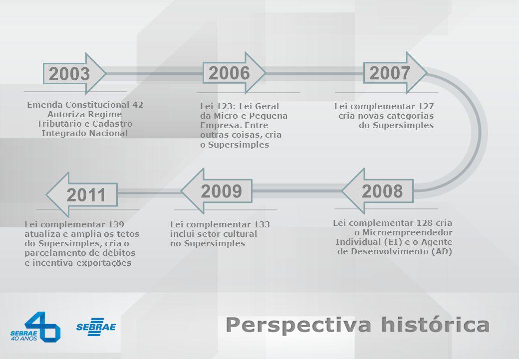 SEBRAE 0800 570 0800 / www.sebrae.com.br Lei complementar 133 inclui setor cultural no Supersimples Lei 123: Lei Geral da Micro e Pequena Empresa.