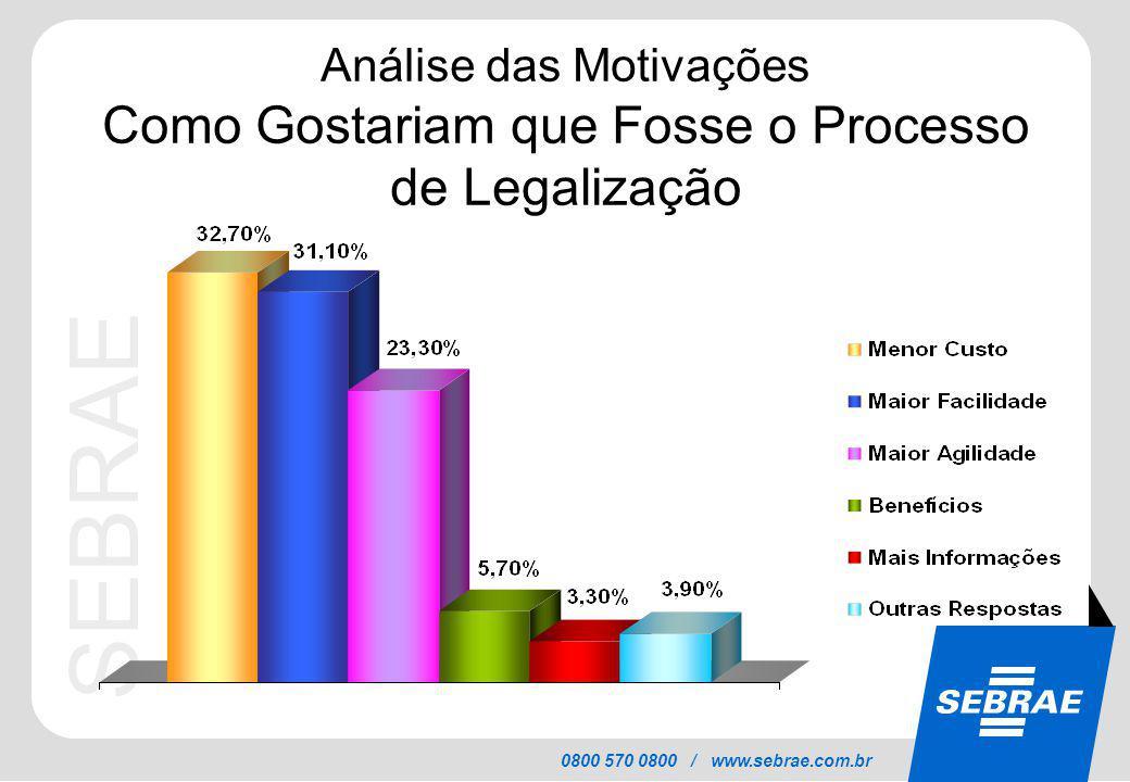 SEBRAE 0800 570 0800 / www.sebrae.com.br Análise das Motivações Como Gostariam que Fosse o Processo de Legalização