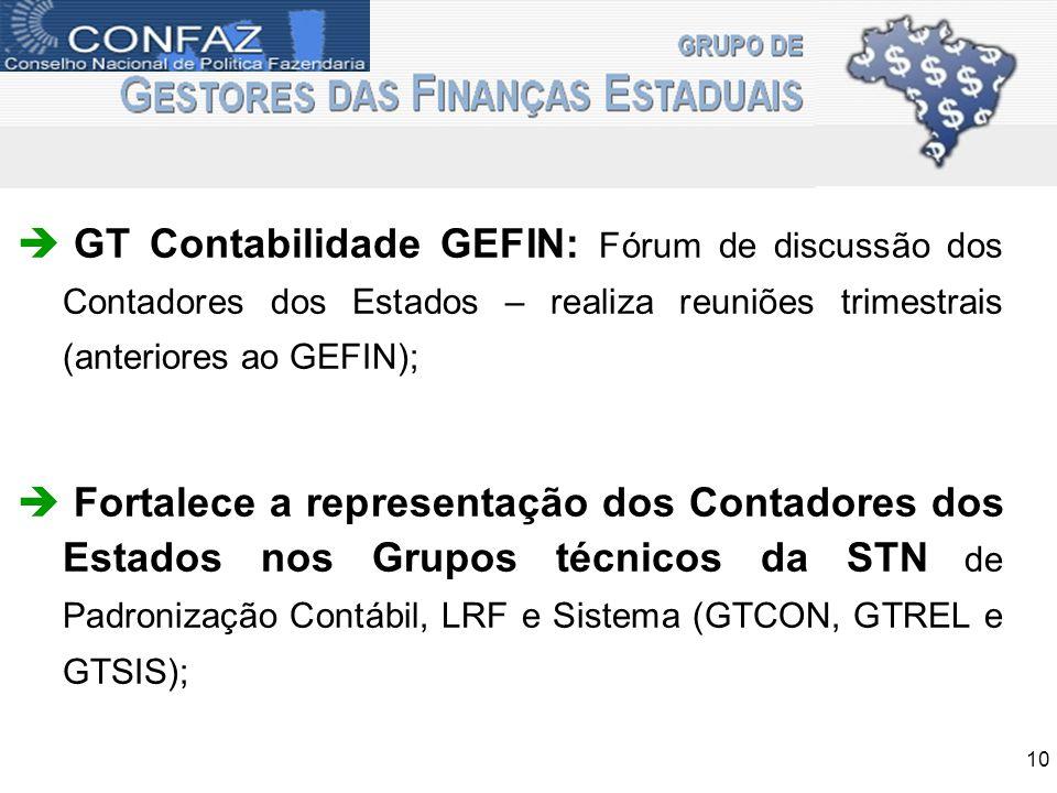 GT Contabilidade GEFIN: Fórum de discussão dos Contadores dos Estados – realiza reuniões trimestrais (anteriores ao GEFIN); Fortalece a representação