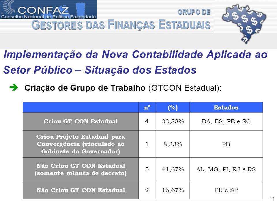 Implementação da Nova Contabilidade Aplicada ao Setor Público – Situação dos Estados Criação de Grupo de Trabalho (GTCON Estadual): 11 nº(%)Estados Cr