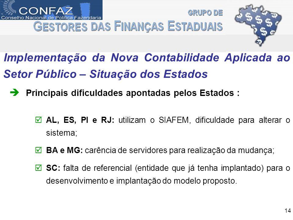Implementação da Nova Contabilidade Aplicada ao Setor Público – Situação dos Estados Principais dificuldades apontadas pelos Estados : AL, ES, PI e RJ
