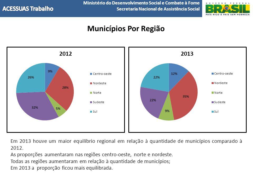 Ministério do Desenvolvimento Social e Combate à Fome Secretaria Nacional de Assistência Social Municípios Por Região Em 2013 houve um maior equilíbrio regional em relação à quantidade de municípios comparado à 2012.